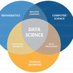 How to Become a Data Scientist: An Expert's Guide