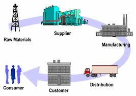 Supply Chain Integration and How It Drives The Supply Chain Forward