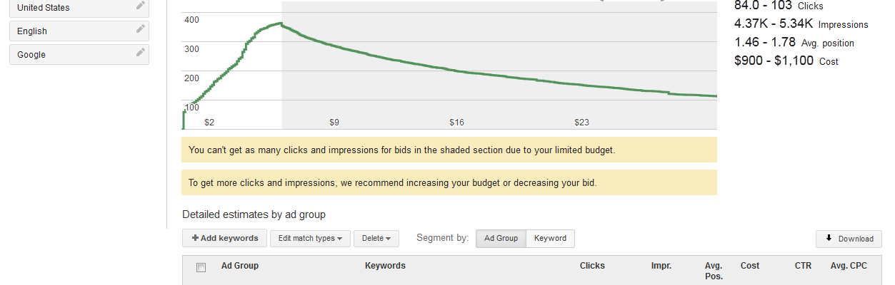 How to create a detailed keyword plan to grow traffic